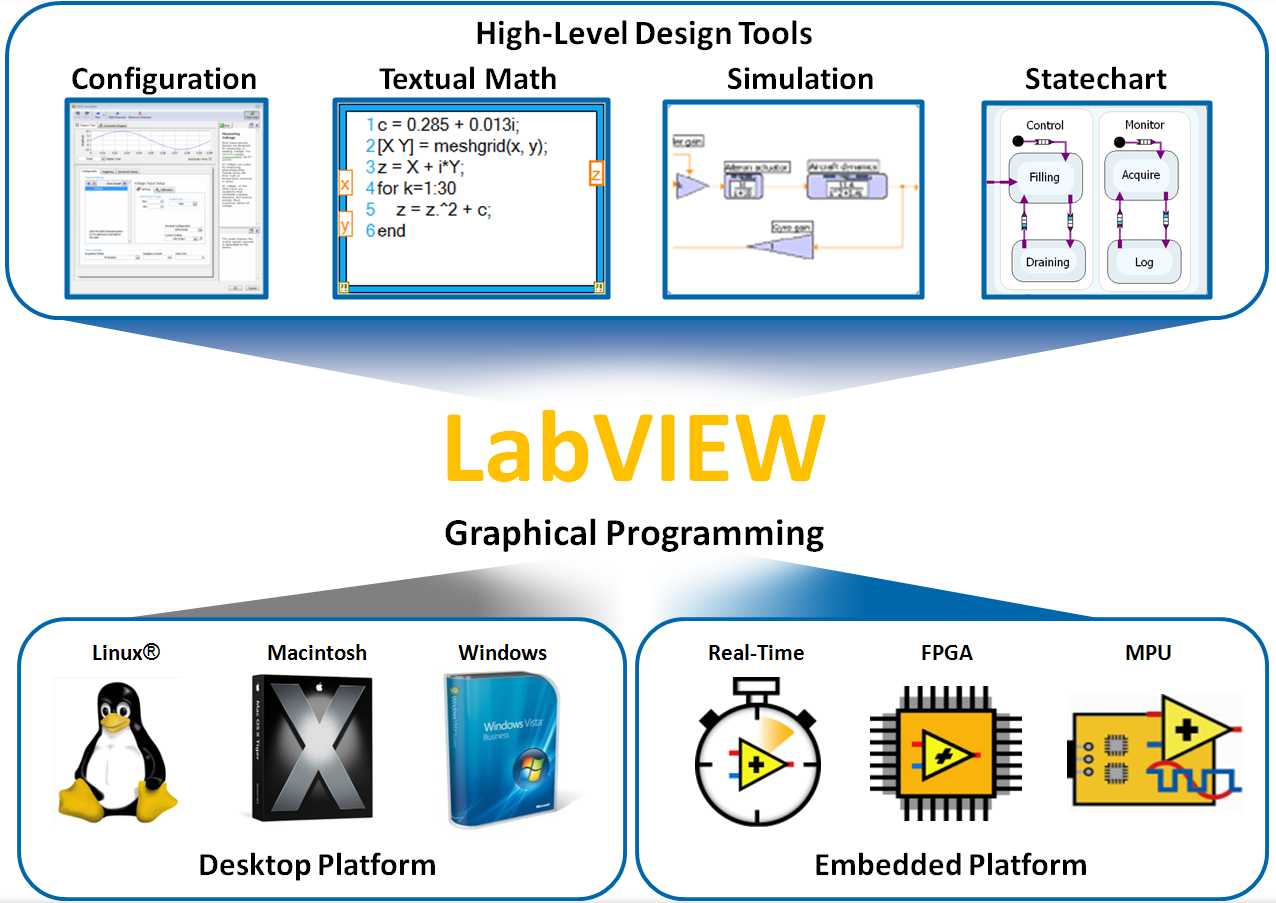 Embesys technologiessolidworks reseller in odishajharkhand ni labview 1betcityfo Choice Image